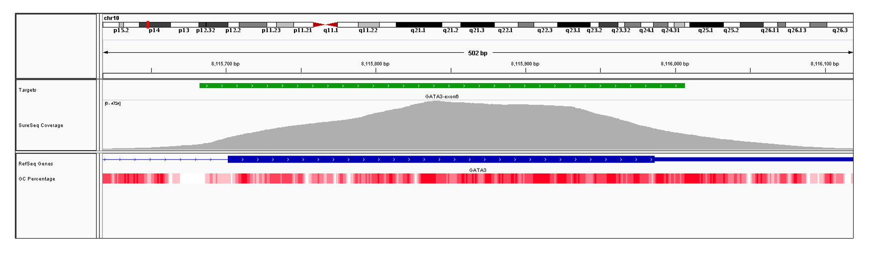 GATA3 Exon 6 (hg19 chr10:8115702-8117164). Depth of coverage per base (grey). Targeted region (green). Gene coding region as defined by RefSeq (blue). GC percentage (red). Image