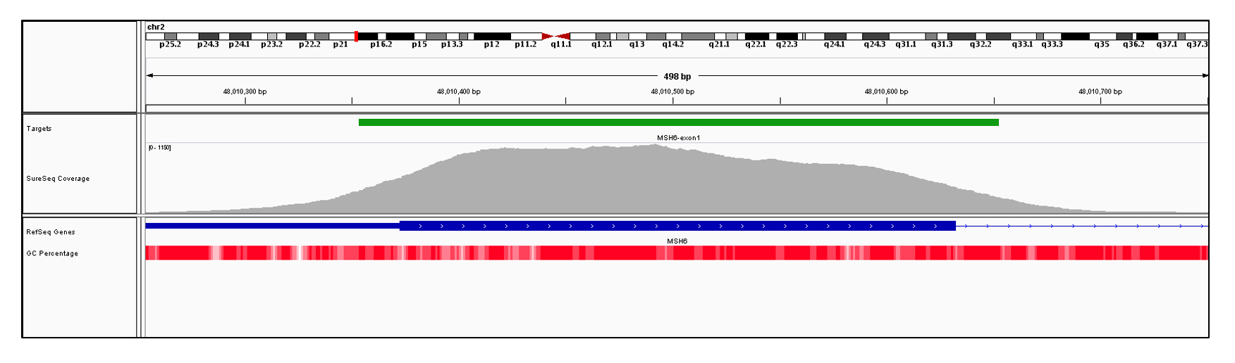MSH6 Exon 1 (hg19 chr2:48010221-48010632). Depth of coverage per base (grey). Targeted region (green). Gene coding region as defined by RefSeq (blue). GC percentage (red). Image