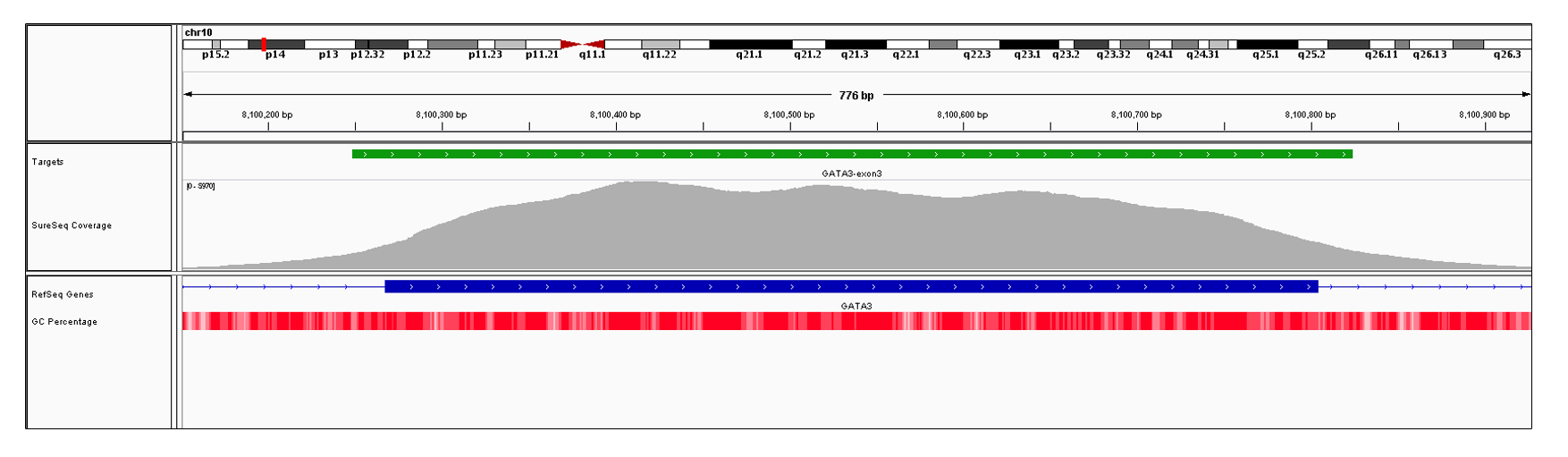 GATA3 Exon 3 (hg19 chr10:8100268-8100804). Depth of coverage per base (grey). Targeted region (green). Gene coding region as defined by RefSeq (blue). GC percentage (red). Image