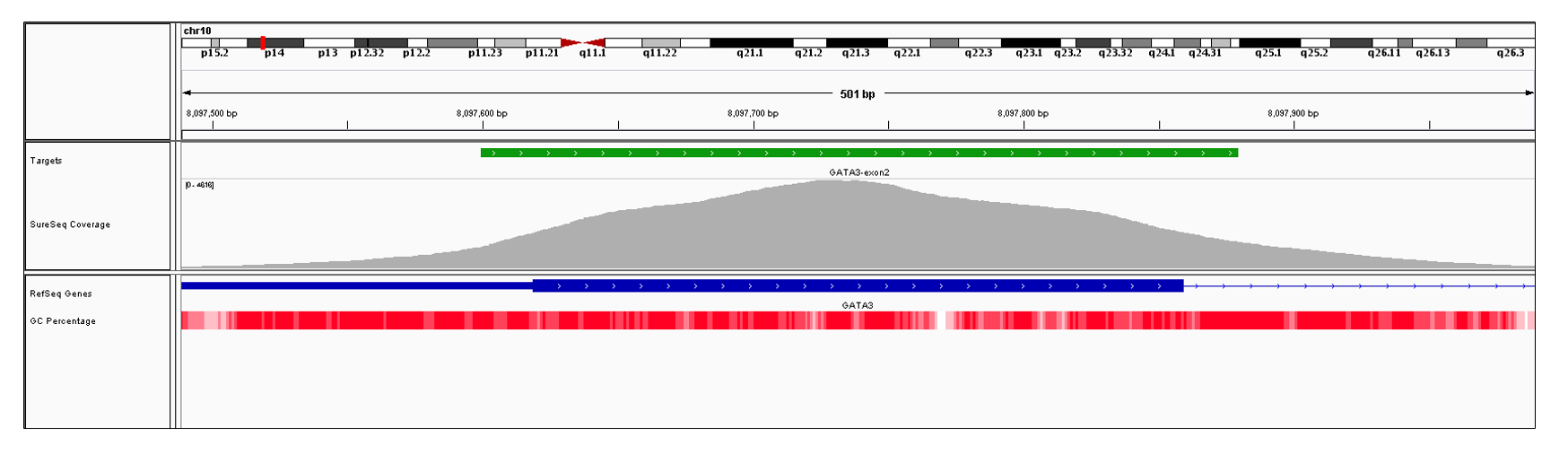 GATA3 Exon 2 (hg19 chr10:8097250-8097859). Depth of coverage per base (grey). Targeted region (green). Gene coding region as defined by RefSeq (blue). GC percentage (red). Image