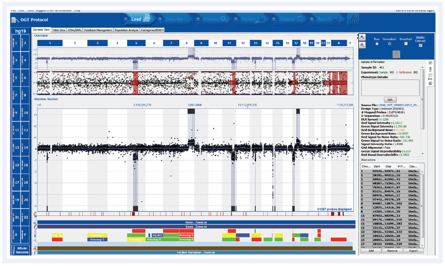 Figure 2: Automated aberration detection with CytoSure analysis software, showing clear detection of chromosomal abnormalities.