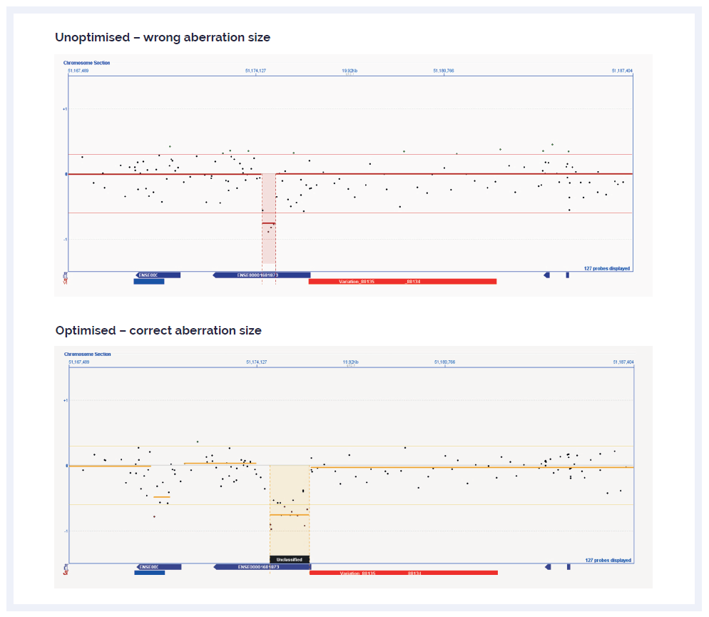 Figure 2: Screenshots from CytoSure Interpret, displaying results from an unoptimised and optimised array on the same sample with a confirmed ~1600 bp deletion. All CytoSure catalogue arrays go through stages of both in silico and empirical optimisation.